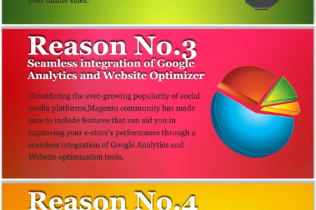 What Making Magento Development a Suitable Option for E-Commerce Websites? Infographic