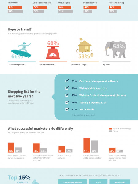 What marketers cannot miss in 2015? Infographic