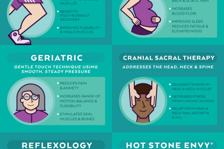 What massage is right for you? Infographic