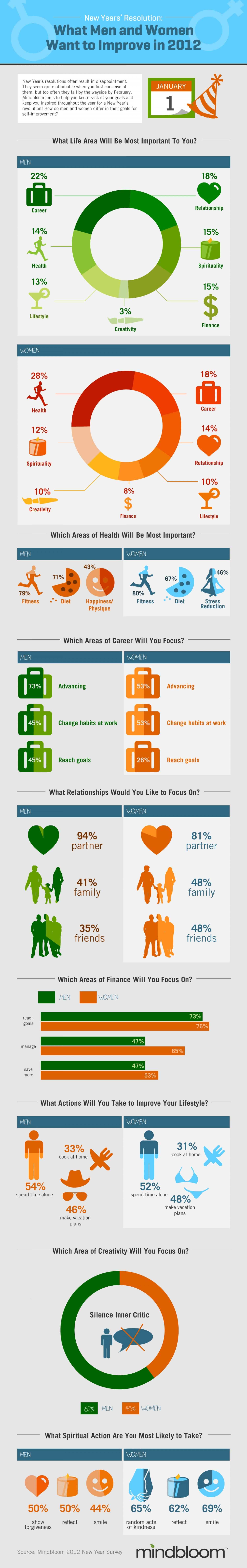 What Men and Women Want to Improve in 2012 Infographic