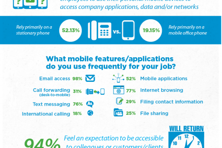 What Mobile Means to Employees Infographic