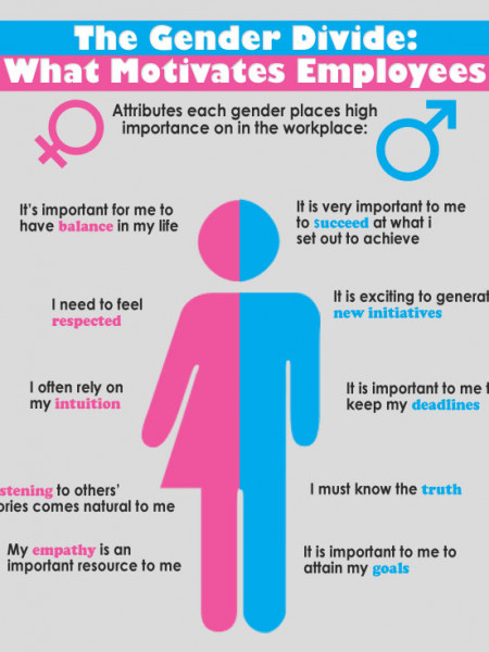 The Gender Divide: What Motivates Employees Infographic