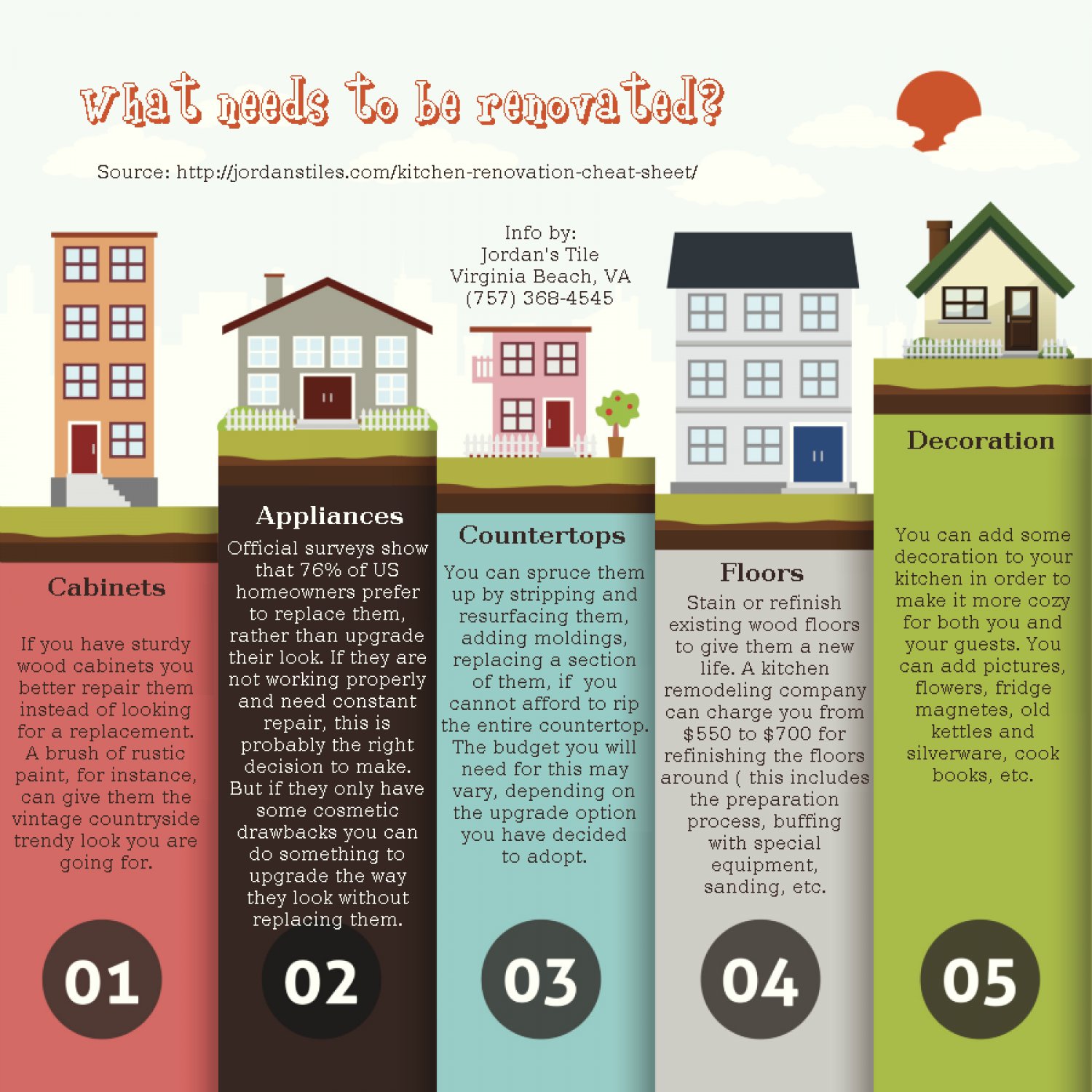 What Needs to be Renovated? Infographic