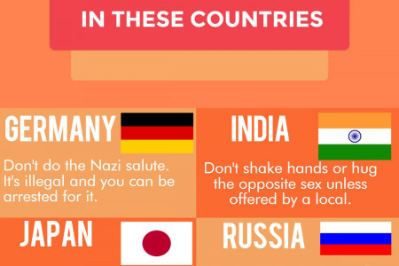 What Not To Do In These Countries Infographic
