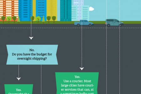 What Option for Transferring Secure Documents is Right For You Infographic