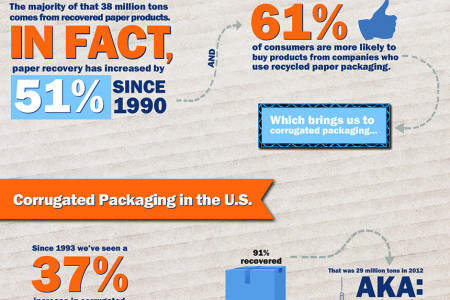 What Packaging is Recycled the Most in the US? Infographic