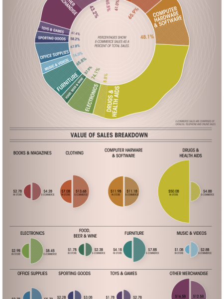 What People are Buying Online Infographic