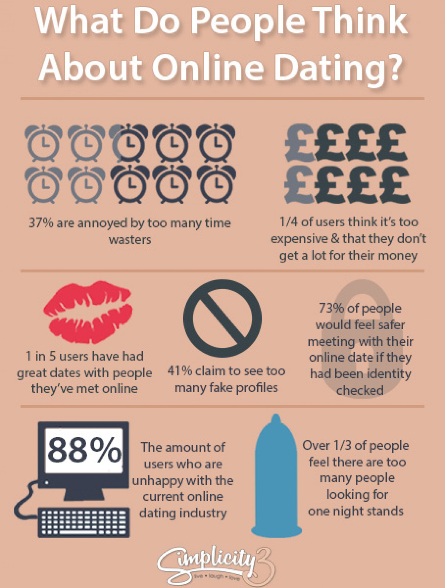 What people really think about online dating Infographic