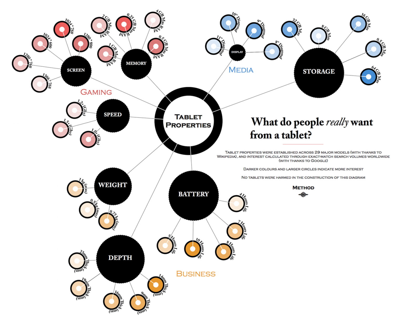 What people want from a Tablet Infographic