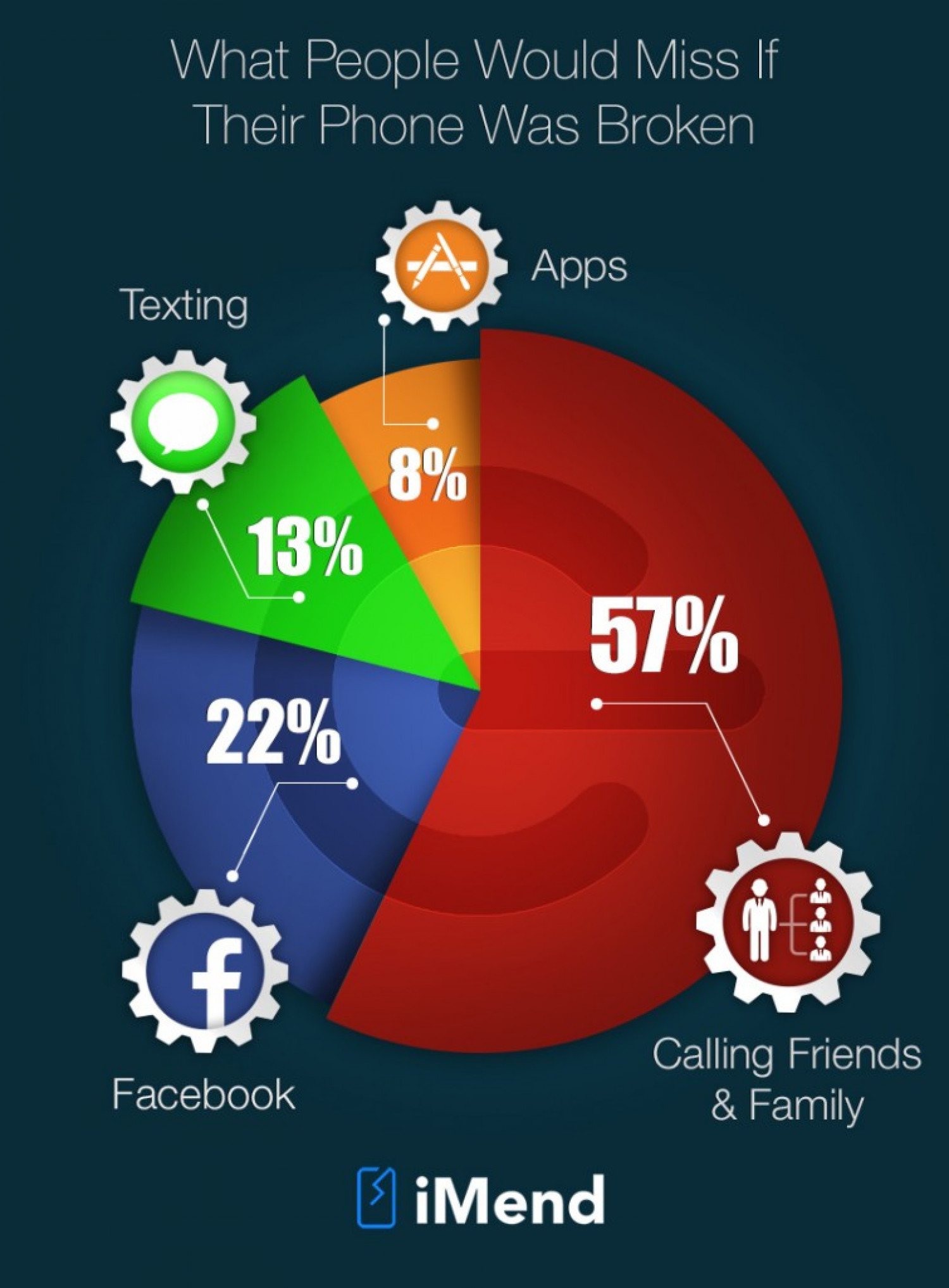 What People Would Miss Most if Their Phone Was Broken Infographic