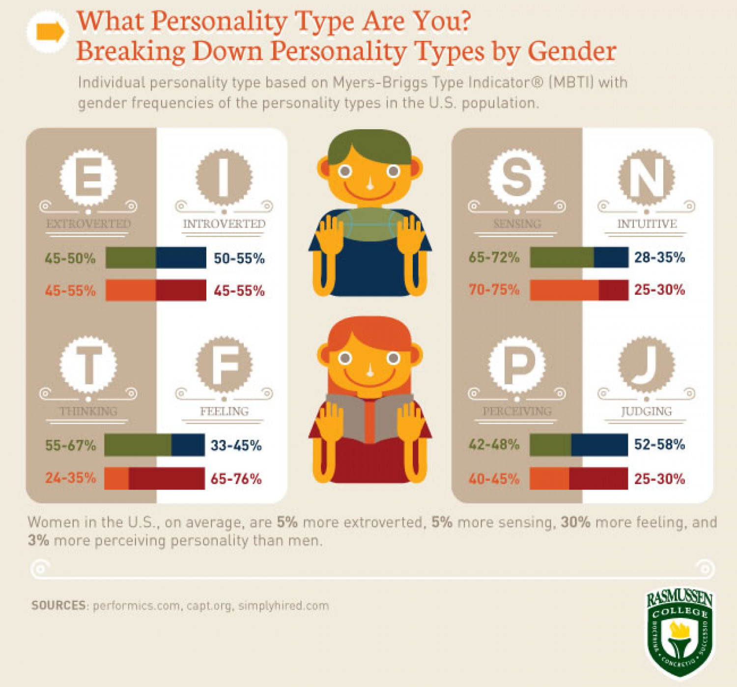 What Personality Type Are You? Infographic