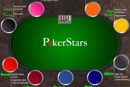 What Poker Star are YOU? Infographic