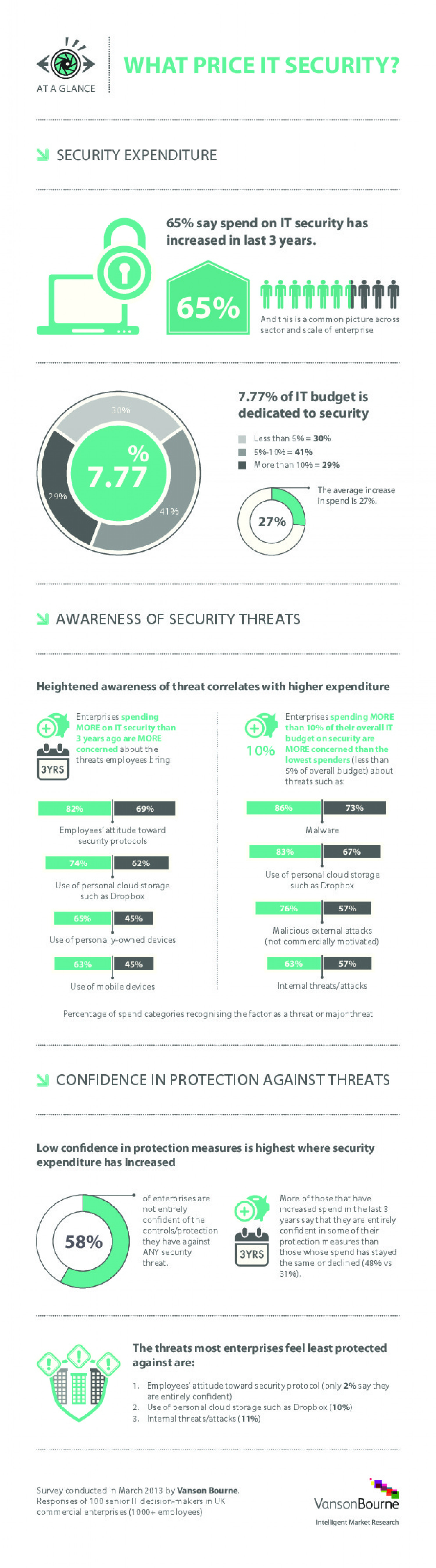 What price IT Security? Infographic