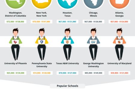 What Project Managers Earned in 2015 Infographic