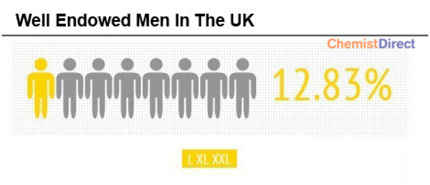 What Proportion of British Men Need Large (or larger still) Condoms? Infographic