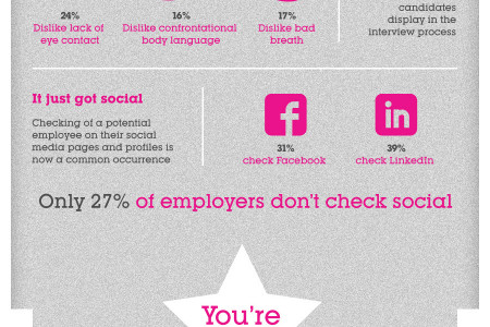 What puts employers off prospective candidates? Infographic