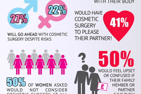 What questions should i ask my cosmetic surgeon? Infographic