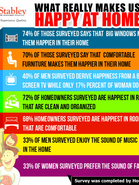 What Really Makes Us Happy At Home Infographic