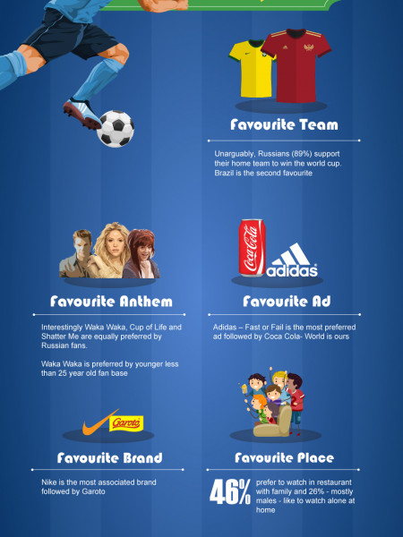 What Russians think about World Cup? Infographic