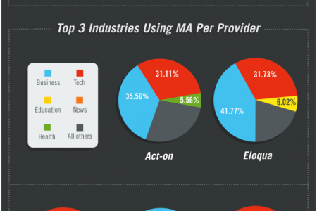 What Should You Know About Marketing Automation? Infographic