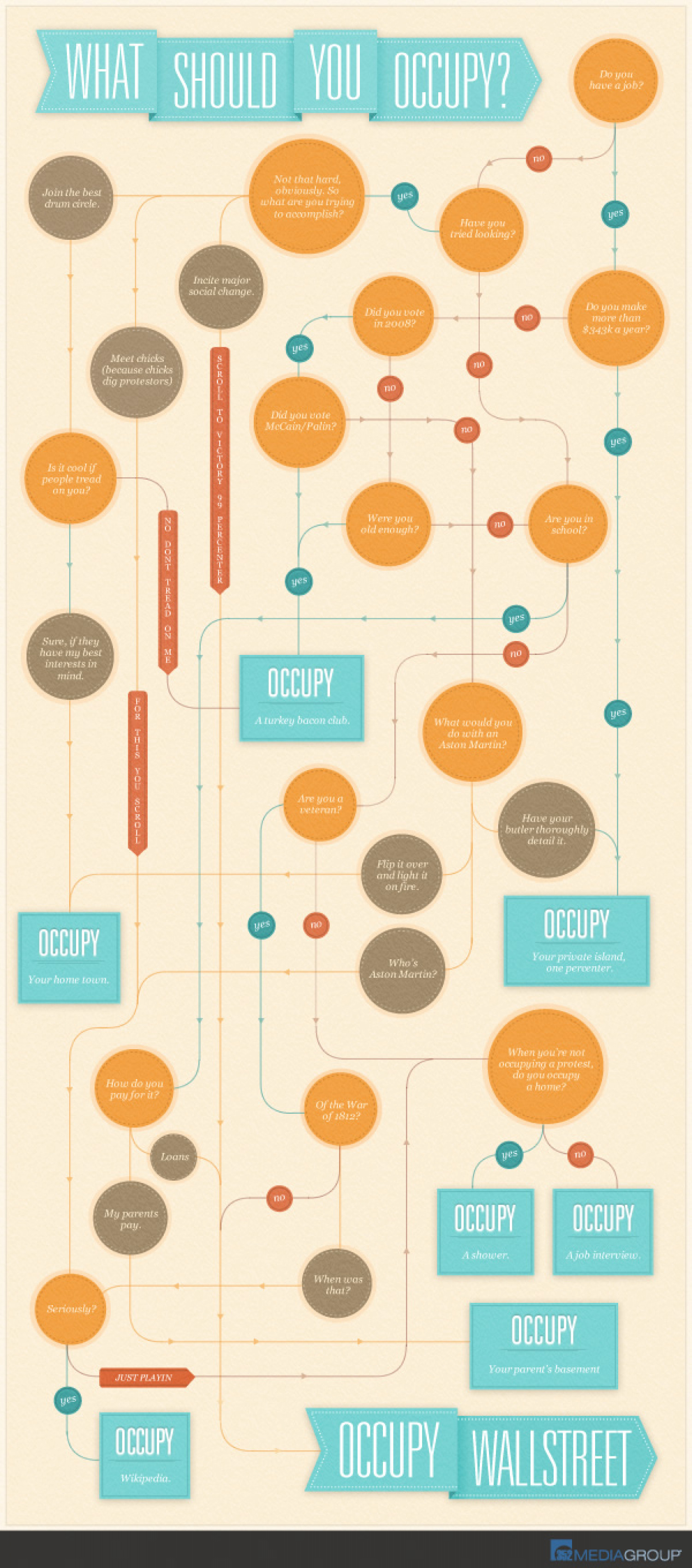 What Should You Occupy? Infographic