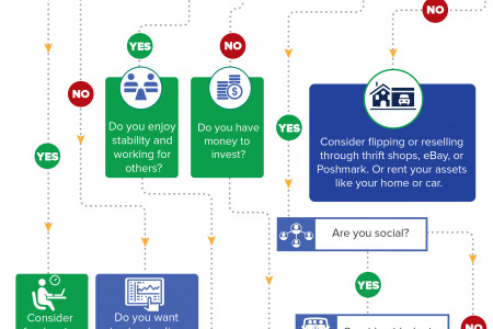 What Side Hustle is Best for You? Infographic