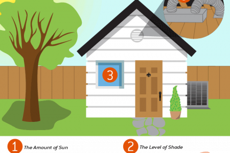 What Size Air Conditioner Do I Need For My Home? Infographic