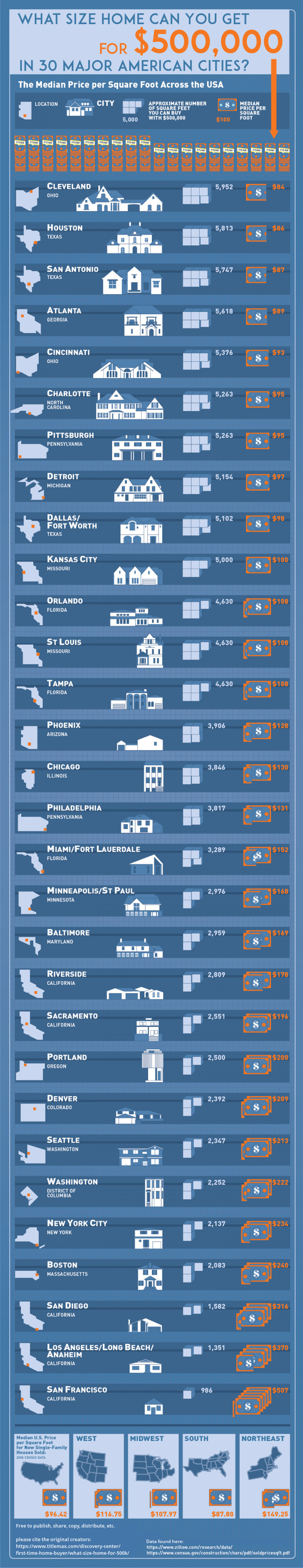 What size home can you get for $500,000 in 30 Major American Cities?  Infographic