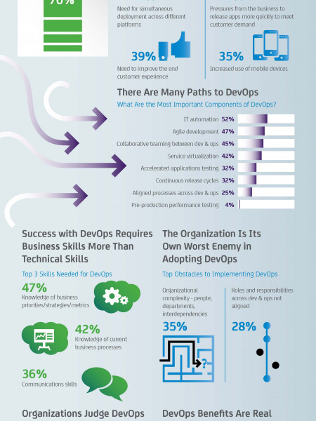 What Smart Businesses Need to Know About DevOps Infographic
