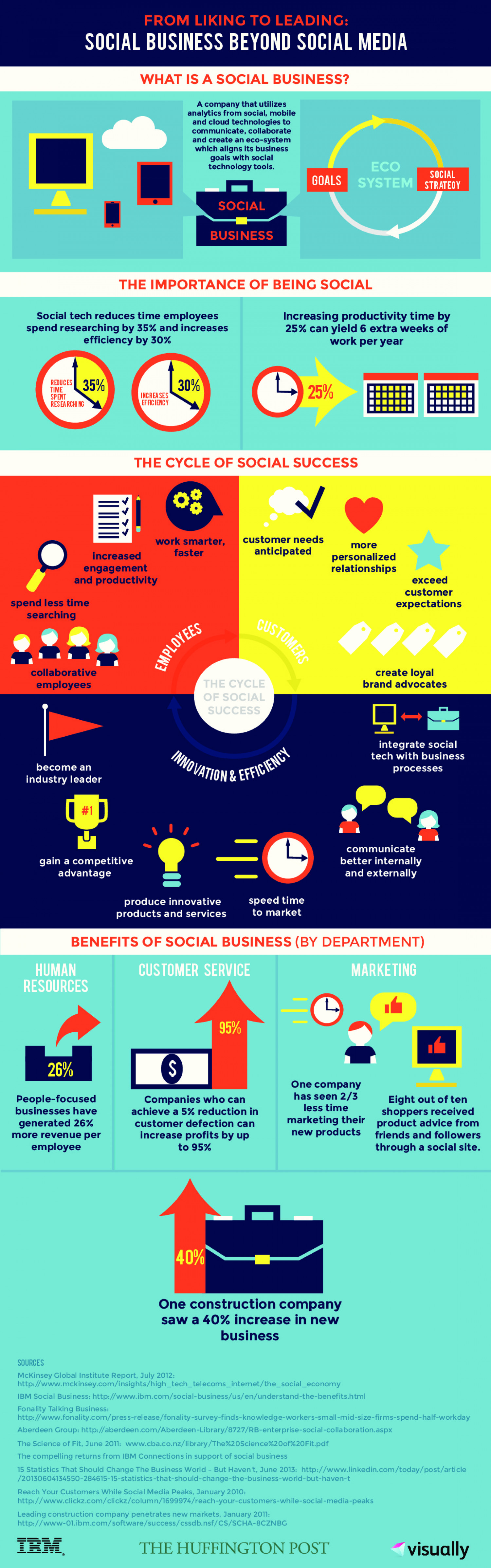 What Social Media Looks Like Beyond Social Business Infographic