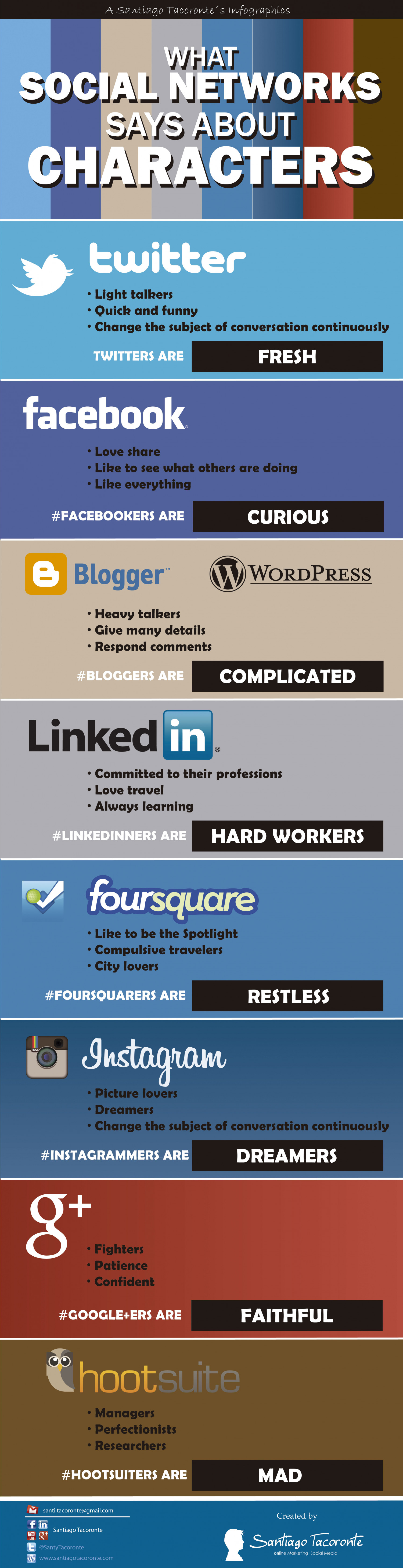 What Social Networks Says About Characters Infographic