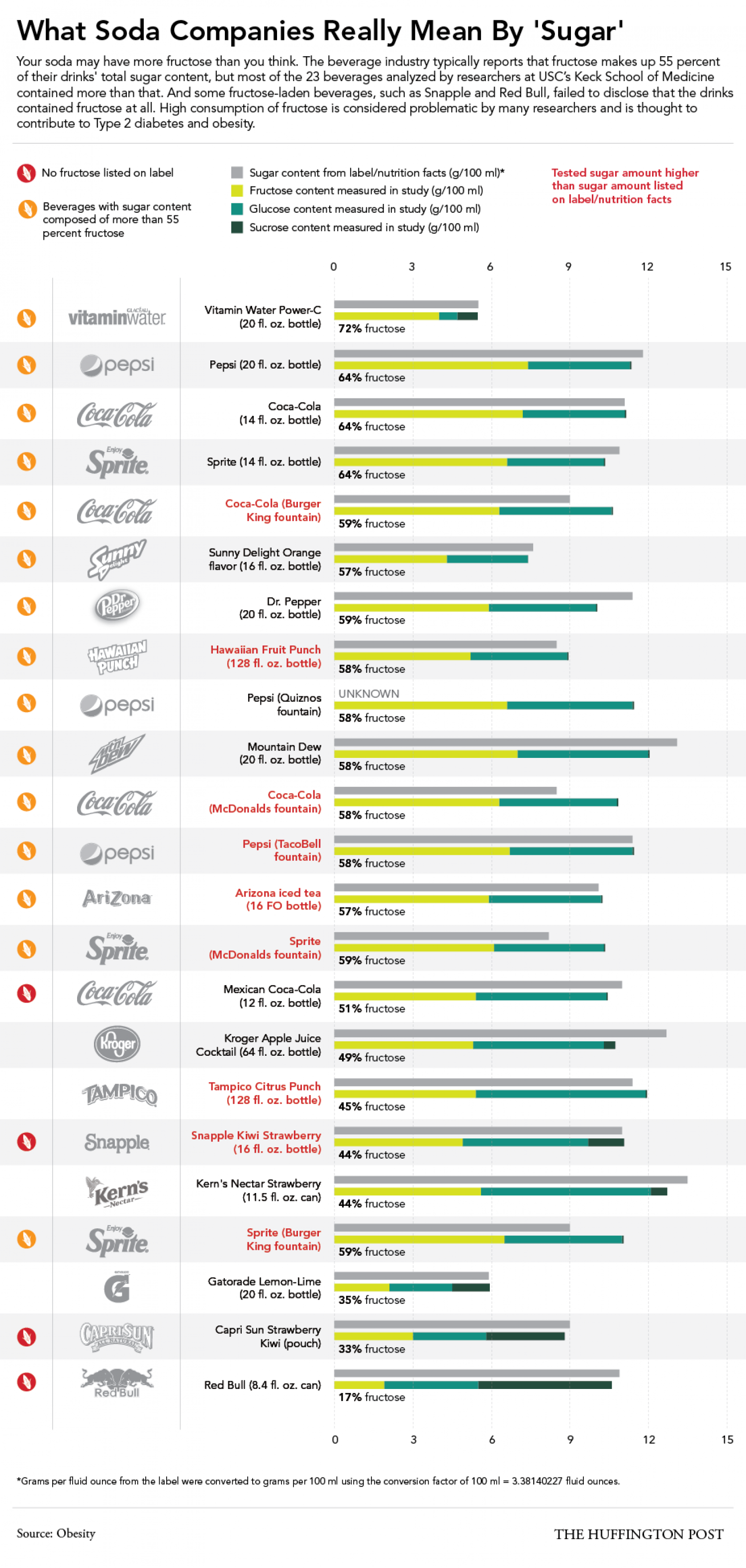 "What Soda Companies Really Mean By ""Sugar"" Infographic"