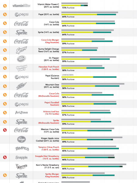 What Soda Companies Really Mean By