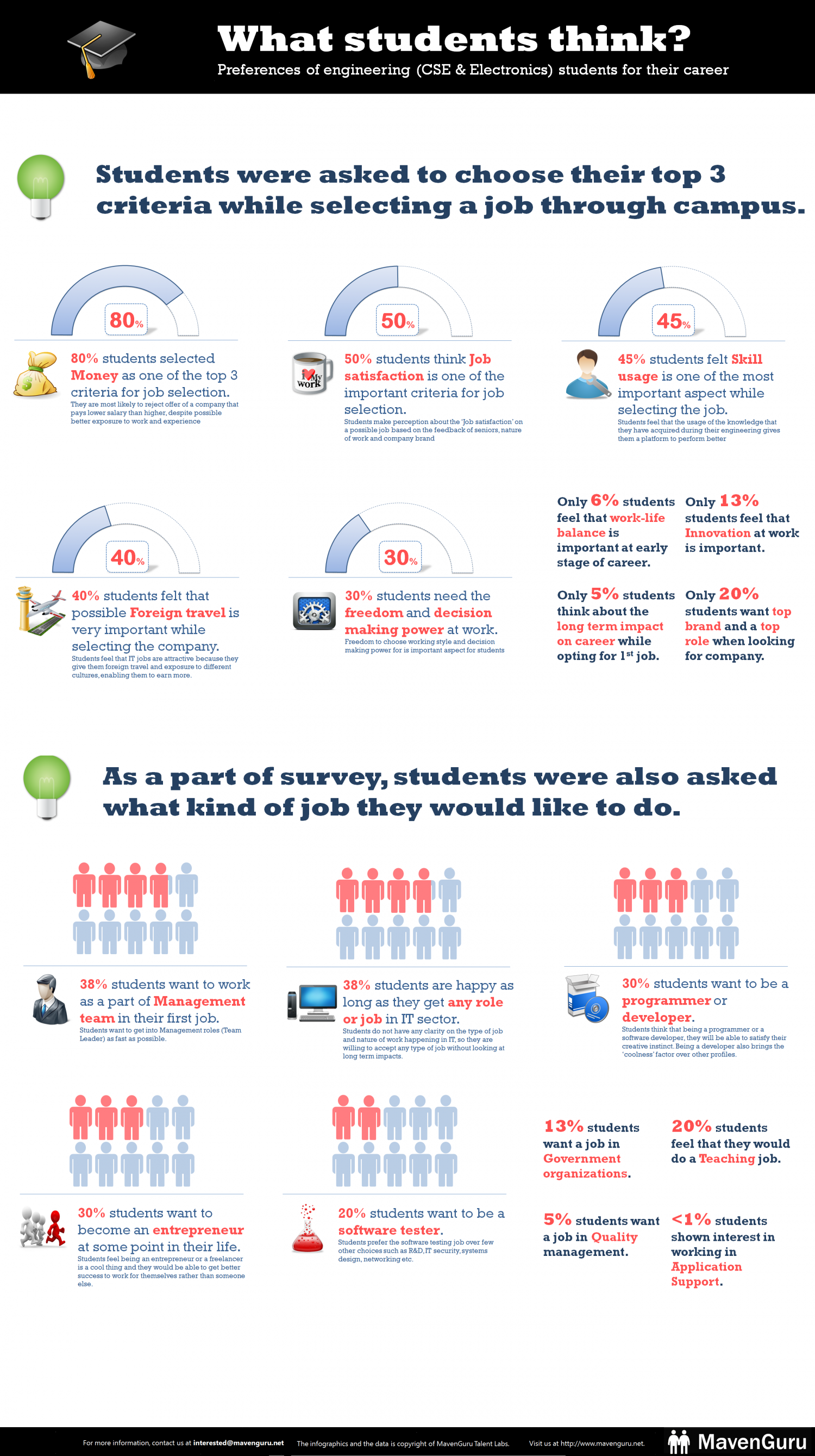 What Students Think Infographic