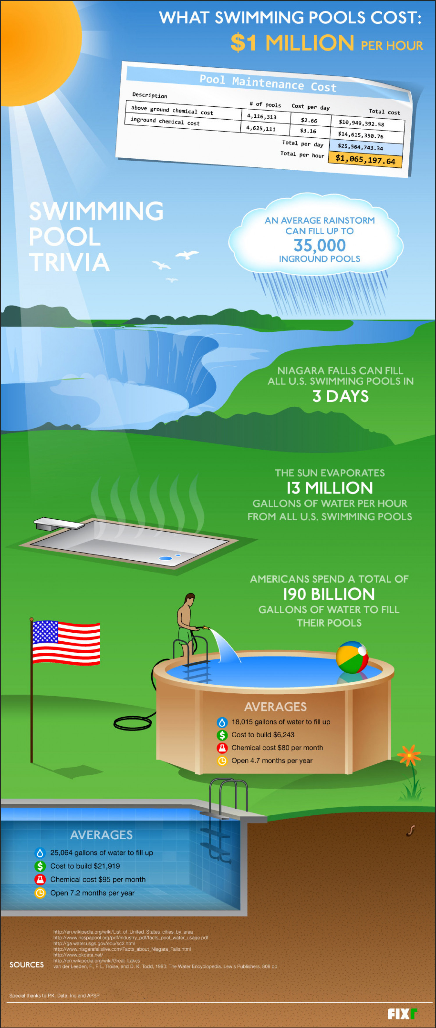 What Swimming Pools Cost  Infographic