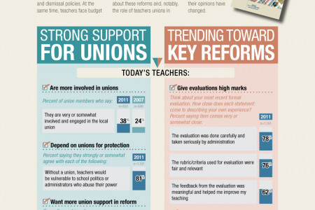 What Teachers Are Saying About Unions and Their Profession Infographic
