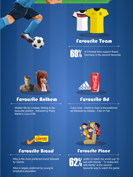 What the Chinese think about the World Cup Infographic