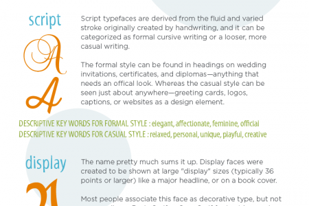 What the Font? Infographic