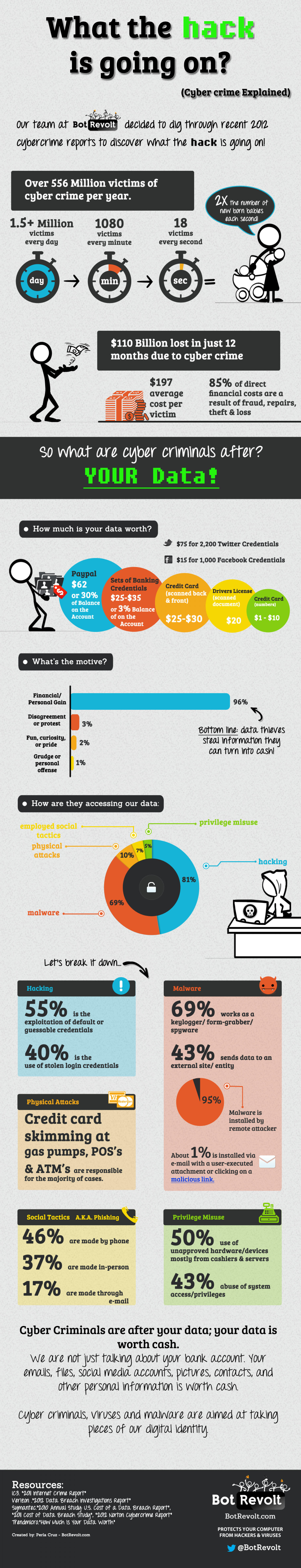 What the *hack* is going on? Infographic