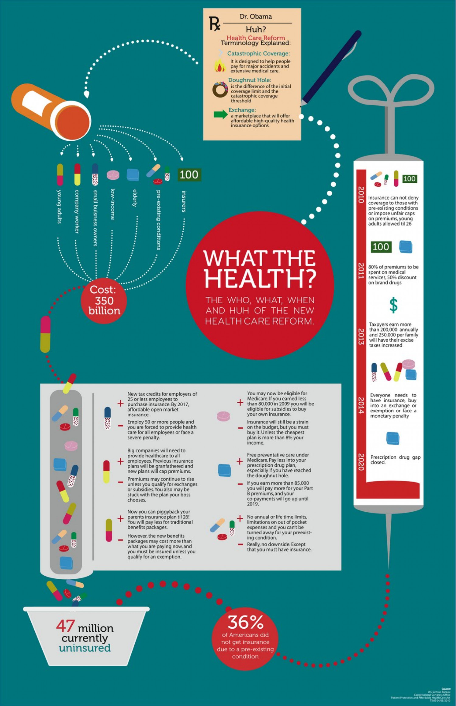 What The Health? Infographic