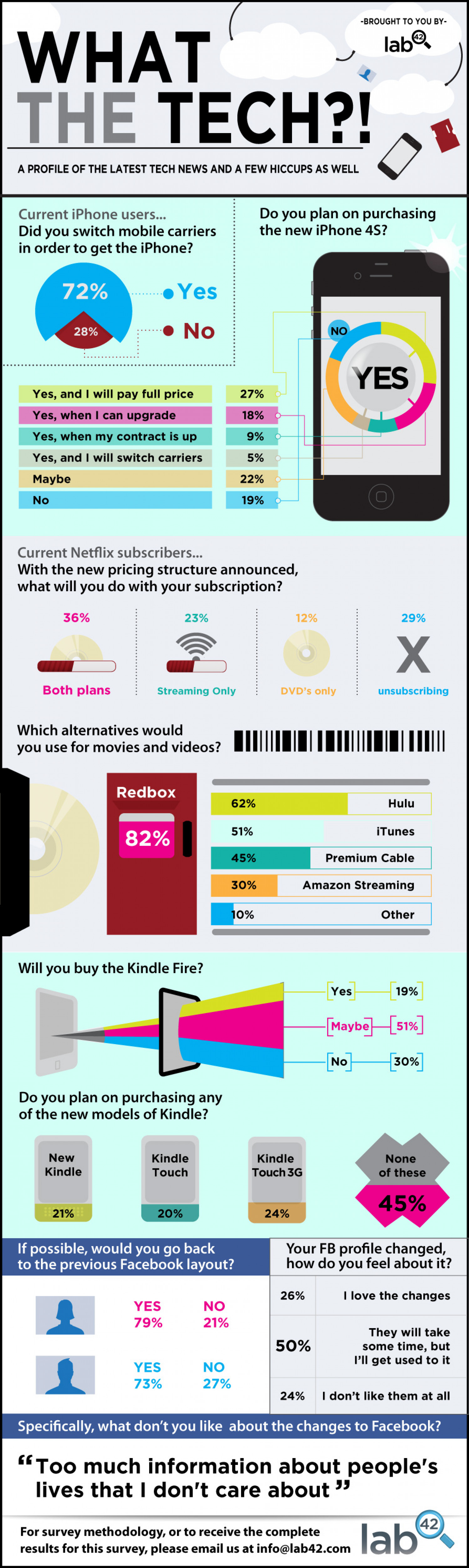 What the Tech? A Profile of the Latest Tech News  Infographic