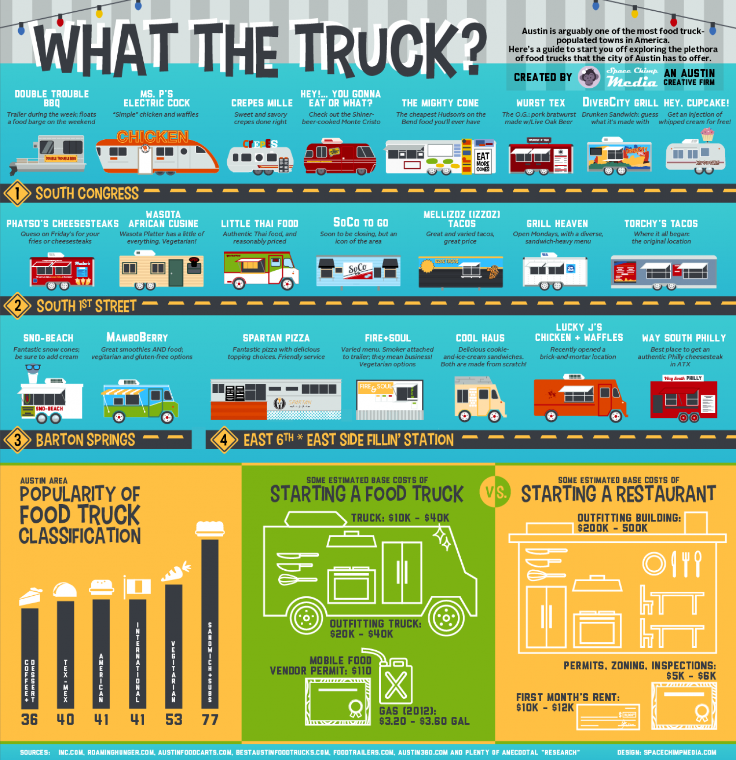 What The Truck? Infographic