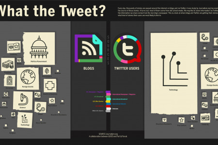 What the Tweet? Infographic