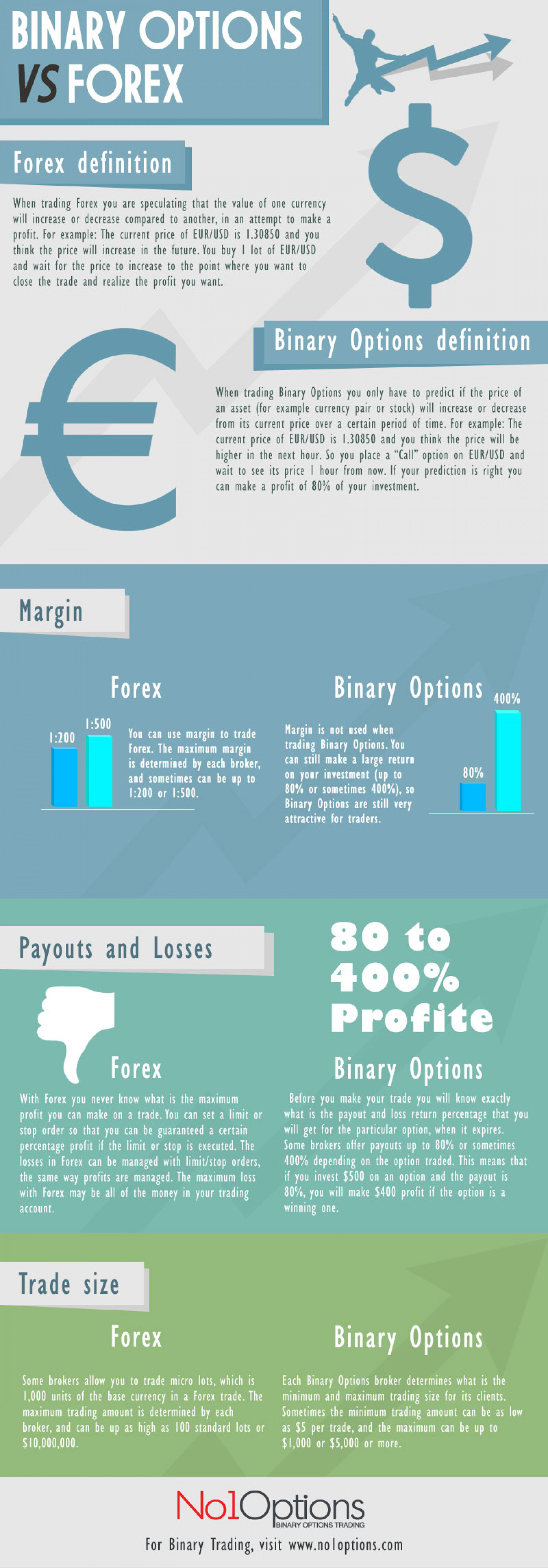 Is binary options the same as forex