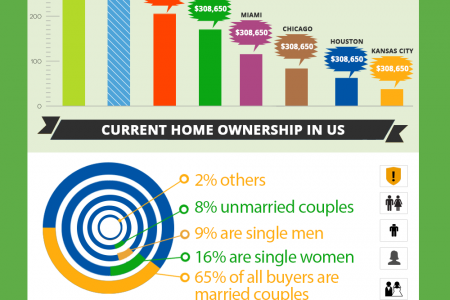 What to consider when buying a home? Infographic