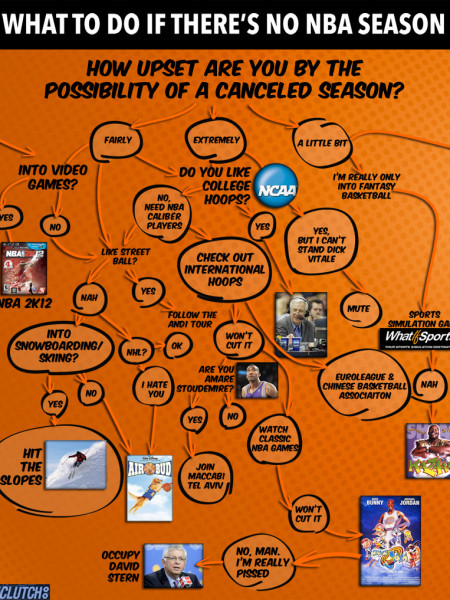 What To Do If The NBA Lockout Continues Infographic