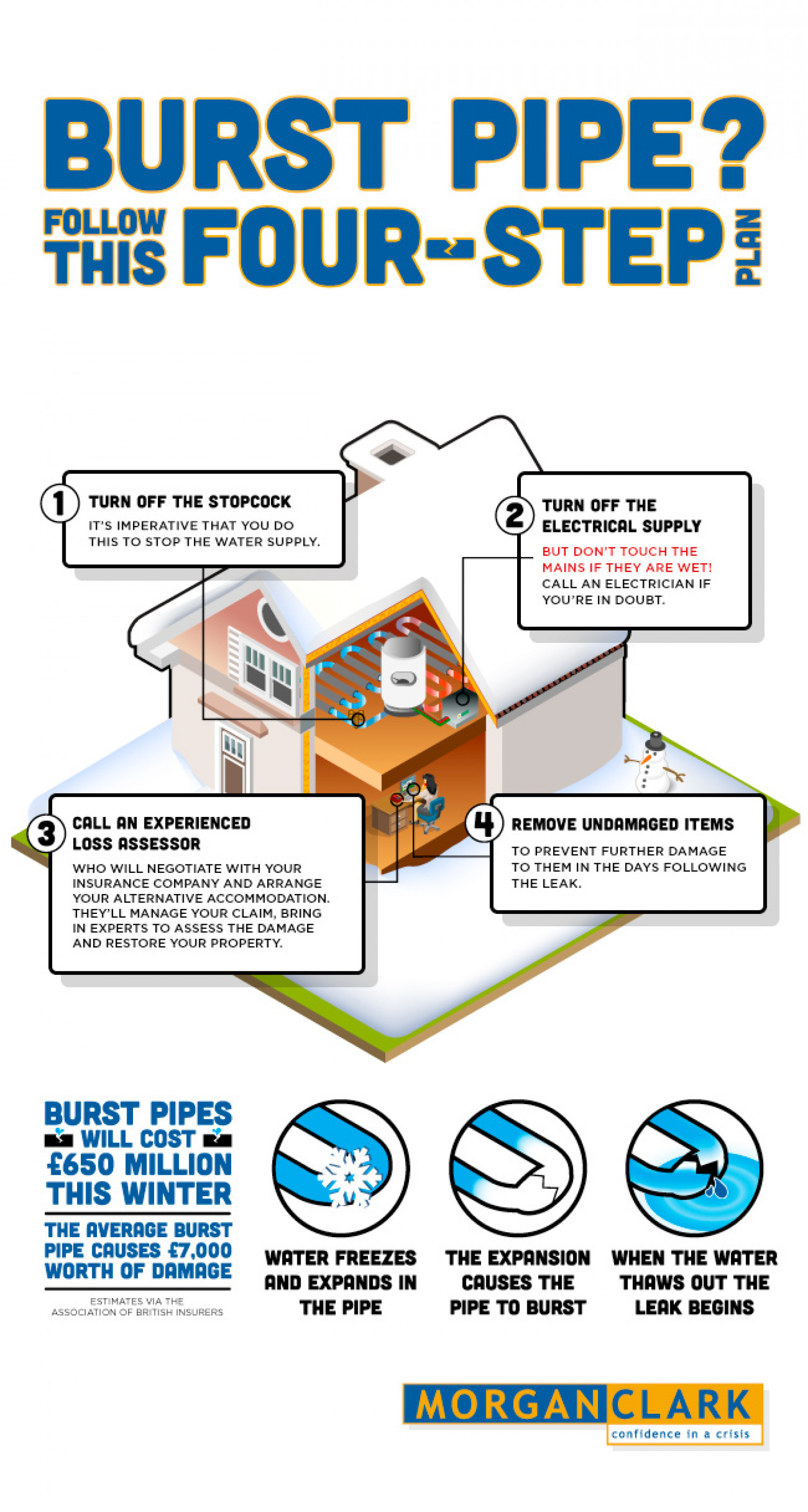 What to do if you have a burst pipe? Infographic