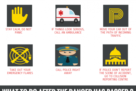 What To Do When You're Faced With An Accident Infographic