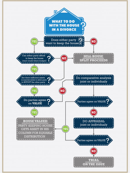 What to Do With the House During a Divorce Infographic