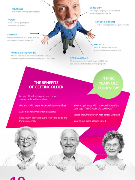 What to expect as you get older. Infographic